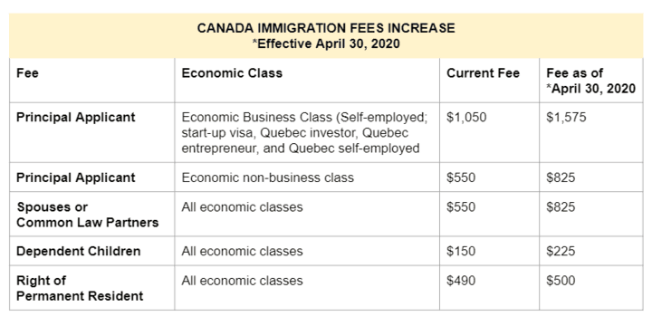 Canada Immigration Fees Increase Table