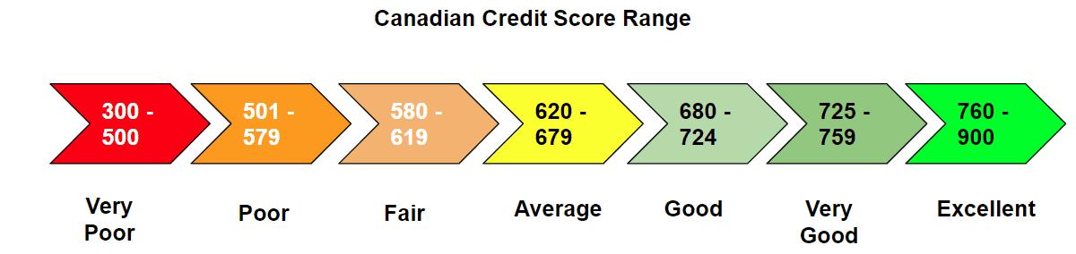 Canadian Credit Score Range