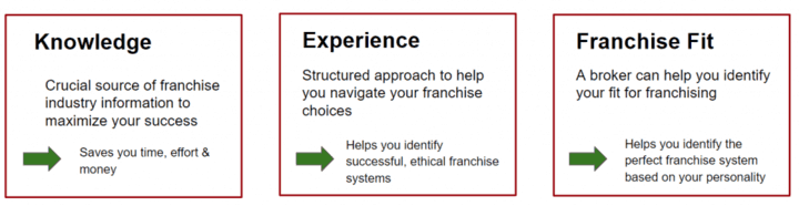 Why use a franchise consultant