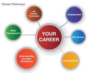 CareerPathwaysVisual