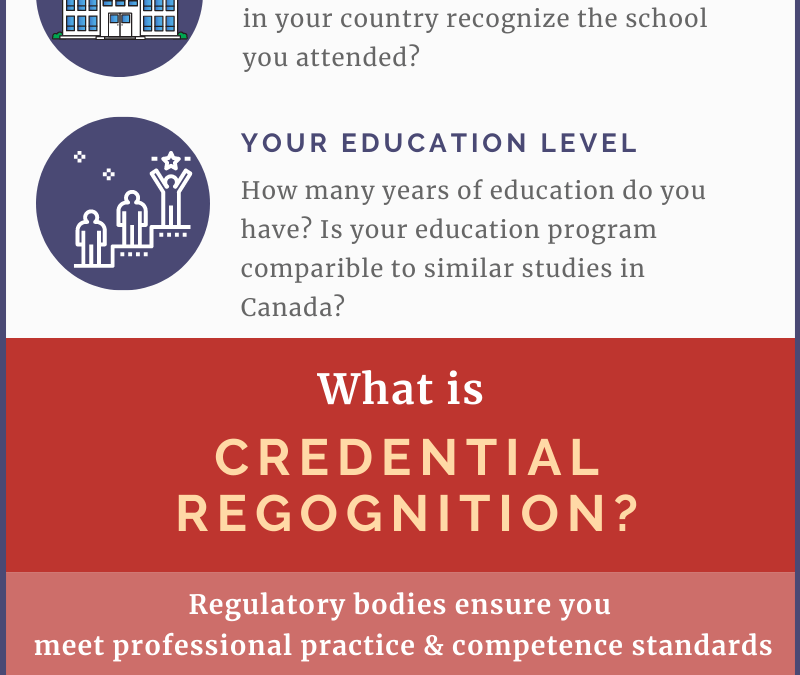 How do Education Evaluation and Credential Recognition Differ? (Infographic)