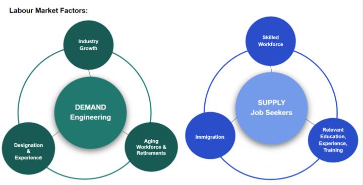 Engineering Labour Market Factors