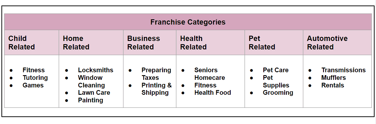 Franchise Categories Example