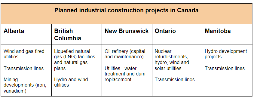 Industrial projects in Canada