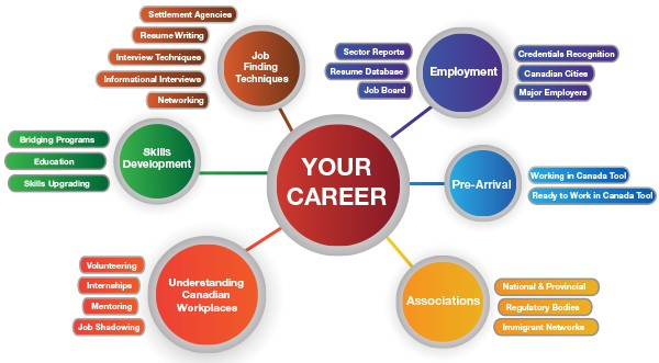 Business plan self employed nurse canada resume template best