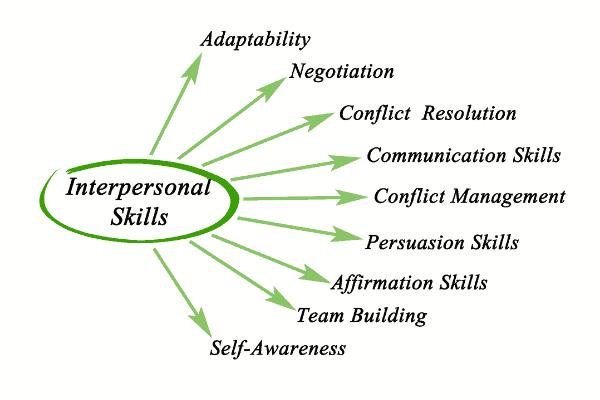 transferable skills including interpersonal skills