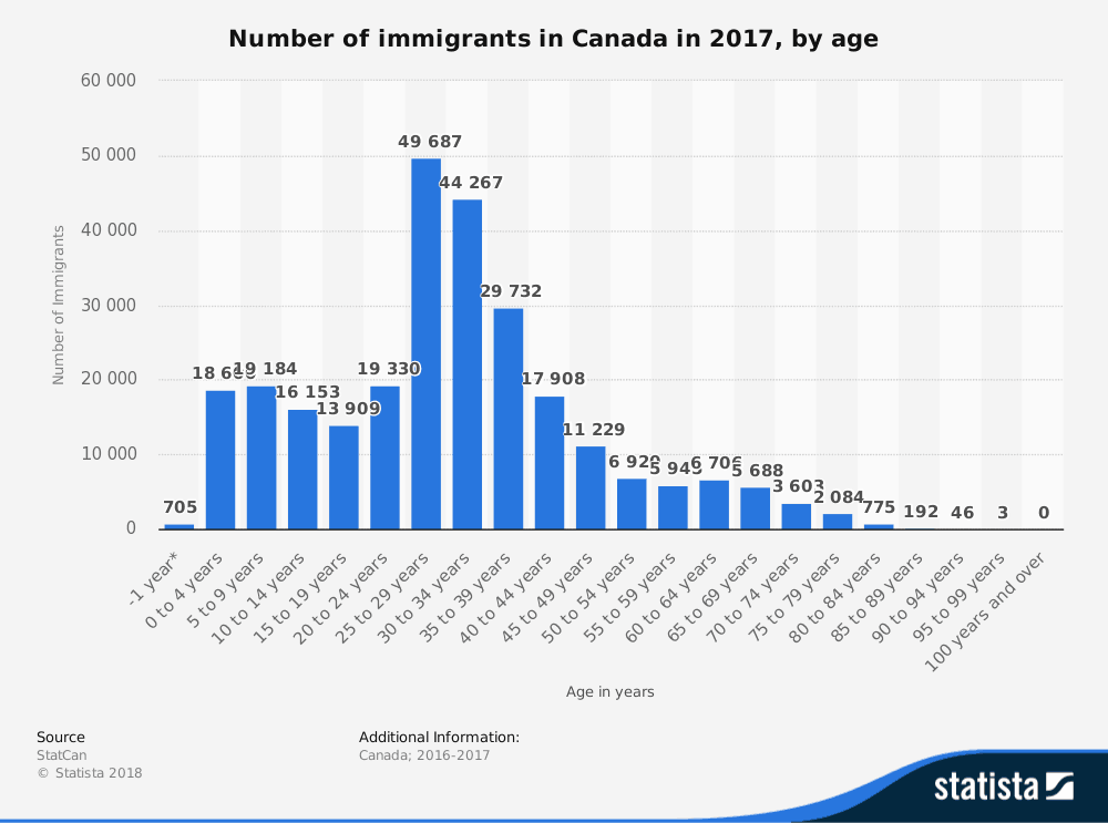 Immigrants to Canada by Age