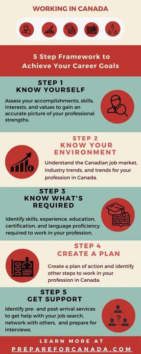 Working in Canada: 5 Step Framework
